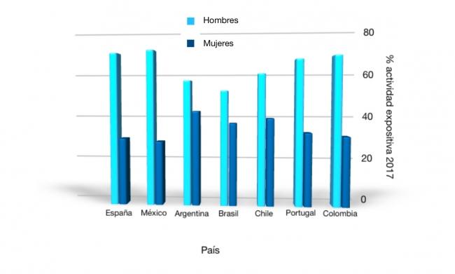 Gráfica de elaboración propia. Fuente: base de datos ARTEINFORMADO | Datos preocupantes sobre desigualdad expositiva femenina en siete países iberoamericanos