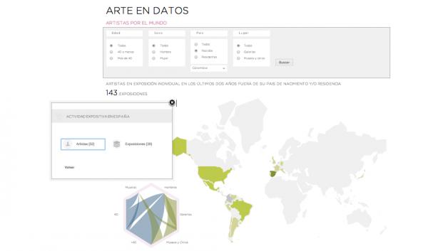 Visualización de artistas colombianos con exposición individual en España | Más de una treintena de artistas colombianos han expuesto en España en los dos últimos años